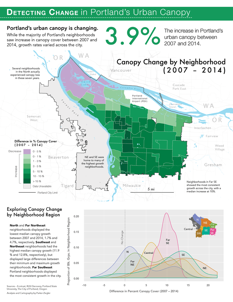 A summary report of how Portland's urban canopy has changed from 2007 to 2014.